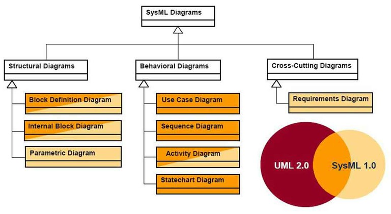 Product Flow Diagram in addition Watch further Aon  work Diagram also Uml Sequence Diagram Generator likewise Uml Use Case Diagrams Graphviz. on diagram simple uml