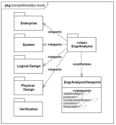 SysML-PackageDiagram-ViewPo.jpg