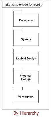 SysML-PackageDiagram.jpg