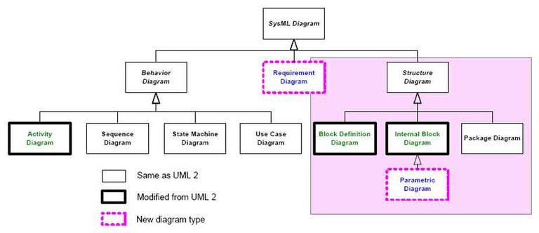 Introduction uml sysml for Architecture fonctionnelle exemple
