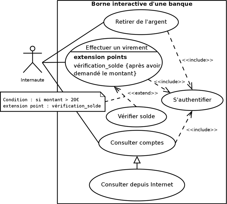 Diagramme de Use Case — UML SysML